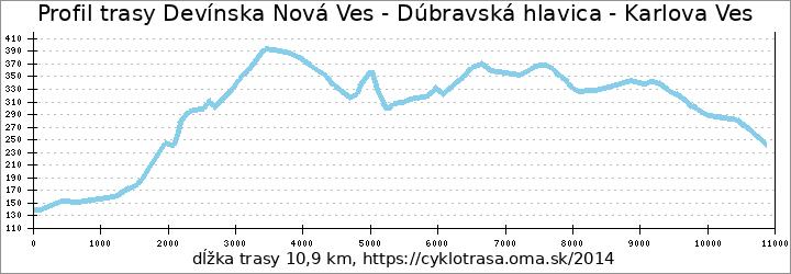 profil trasy Devínska Nová Ves cyklomost - Karlova Ves Kútiky