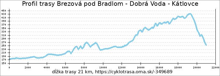 profil trasy Brezová pod Bradlom - Dobrá Voda - Dechtice - Kátlovce