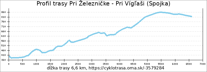 profil trasy Pri Železničke - Pri Vígľaši (Spojka)