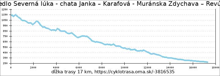 profil trasy sedlo Severná lúka - chata Janka – Karafová - Muránska Zdychava – Revúčka - Revúca