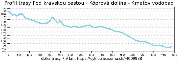 profil trasy Pod kravskou cestou - Kôprová dolina - Kmeťov vodopád