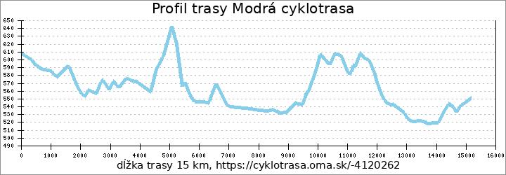 profil trasy Modrá cyklotrasa