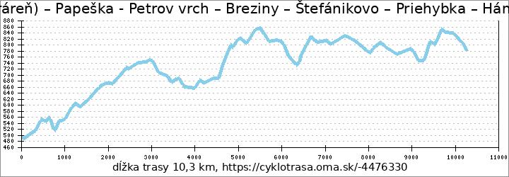 profil trasy Predná Hora (horáreň) – Papeška - Petrov vrch – Breziny – Štefánikovo – Priehybka – Hámerské - Muránska Zdychava