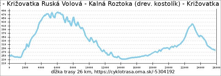 profil trasy Ulič - Križovatka Ruská Volová - Kalná Roztoka (drev. kostolík) - Križovatka nad Stakčínom