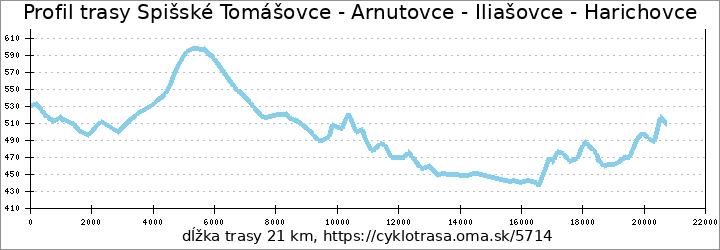 profil trasy Spišské Tomášovce - Arnutovce - Iliašovce - Harichovce