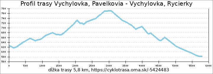 profil trasy Vychylovka, Pavelkovia - Vychylovka, Rycierky