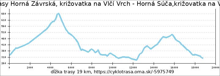 profil trasy Horná Závrská, križovatka na Vlčí Vrch - Horná Súča,križovatka na Vlčí Vrch