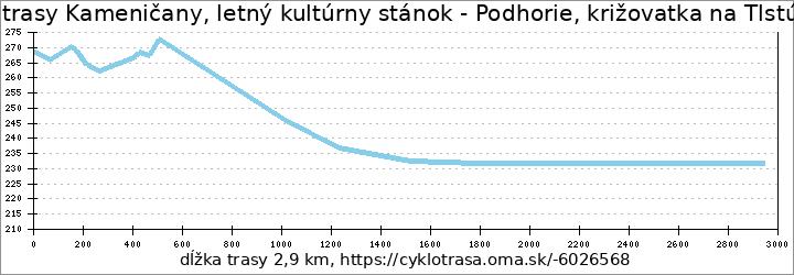 profil trasy Kameničany, letný kultúrny stánok - Podhorie, križovatka na Tlstú horu
