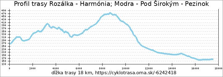 profil trasy Zumberg - Harmónia