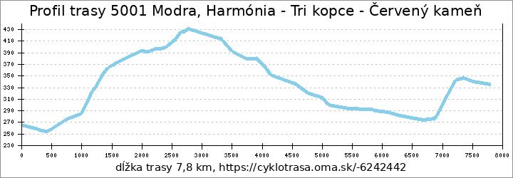 profil trasy Harmónia - Červený Kameň
