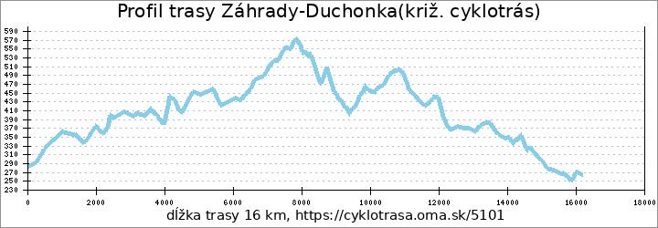 profil trasy Záhrady-Duchonka(križ. cyklotrás)