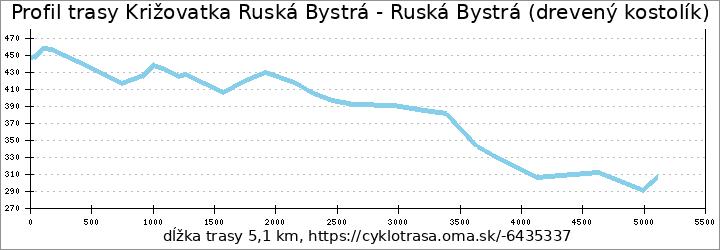 profil trasy Križovatka Ruská Bystrá - Ruská Bystrá (drevený kostolík)