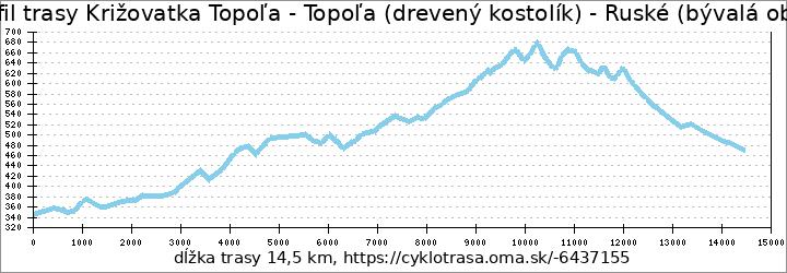 profil trasy Križovatka Topoľa - Topoľa (drevený kostolík) - Ruské (bývalá obec)