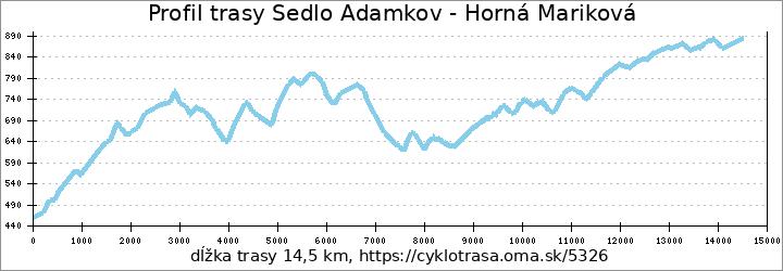 profil trasy - Sedlo Adamkov