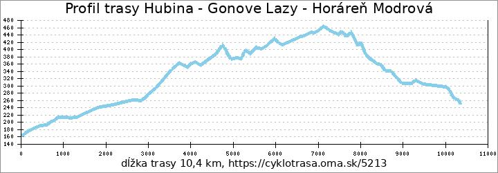 profil trasy Hubuna - Gonové lazy - horáreň Modrová