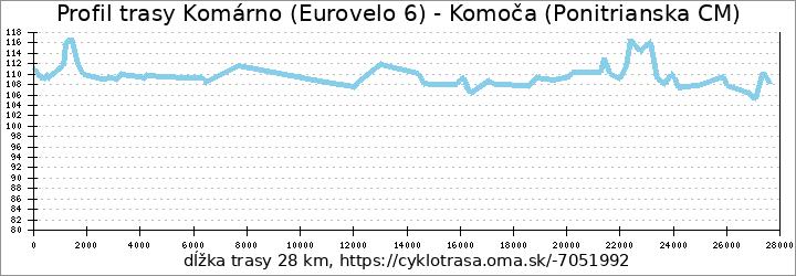 profil trasy Komárno (Eurovelo 6) - Komoča (Ponitrianska CM)