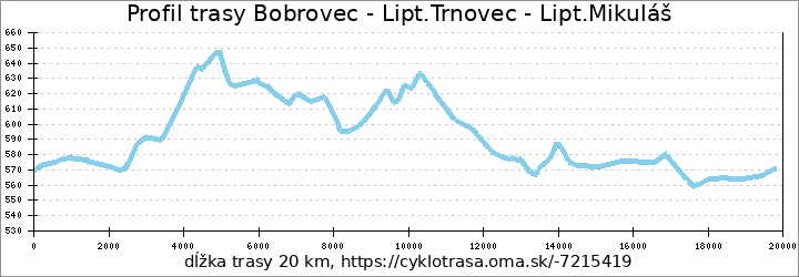 profil trasy Bobrovec - Lipt.Trnovec - Lipt.Mikuláš