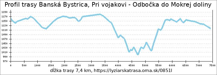 profil trasy Banská Bystrica, Pri vojakovi - Odbočka do Mokrej doliny