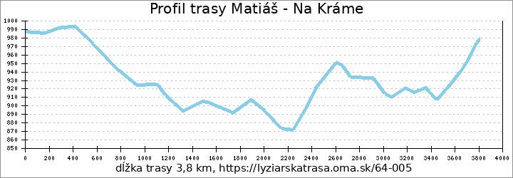 profil trasy Matiáš - Na Kráme