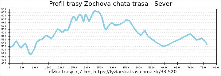 profil trasy Zochova chata trasa -sever