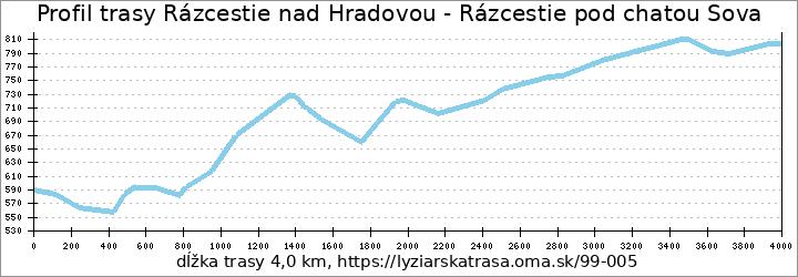 profil trasy Rázcestie nad Hradovou - Rázcestie pod chatou Sova