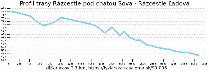 profil trasy Rázcestie pod chatou Sova - Rázcestie Ľadová