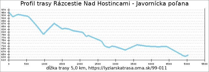 profil trasy Rázcestie Nad Hostincami - Javornícka poľana