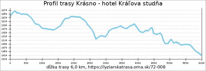 profil trasy Krásno - hotel Kráľova studňa