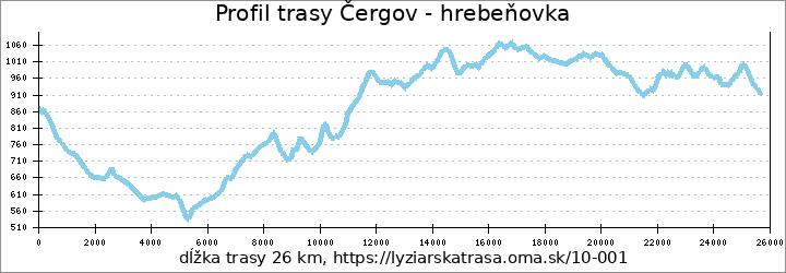 profil trasy Čergov - hrebeňovka