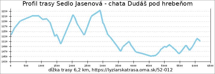 profil trasy Sedlo Jasenová - chata Dudáš pod hrebeňom