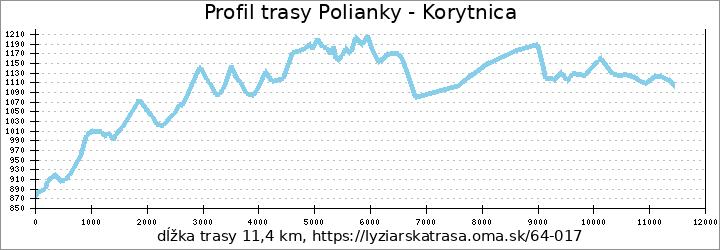 profil trasy Polianky - Korytnica