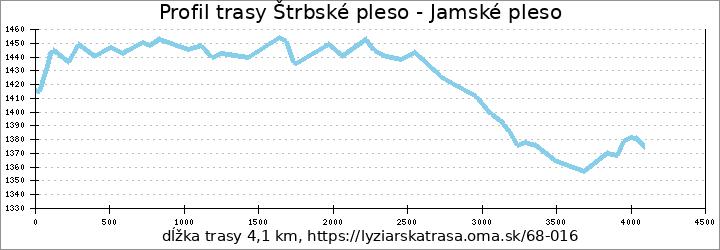 profil trasy Štrbské pleso - Jamské pleso