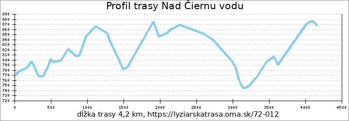 profil trasy Nad Čiernu vodu