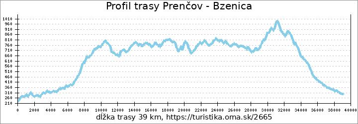 profil trasy Prenčov - Bzenica