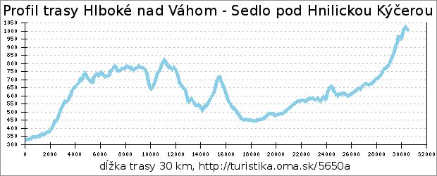 profil trasy Hlboké nad Váhom - Sedlo pod Hnilickou Kýčerou