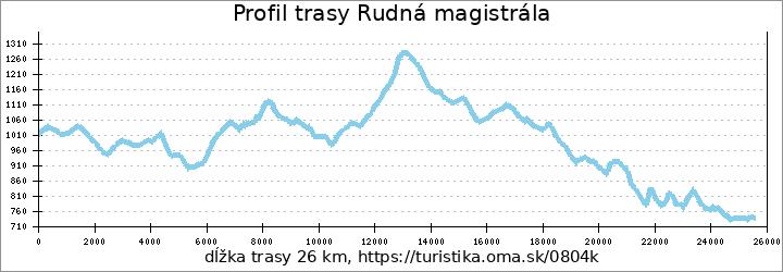 profil trasy Rudná magistrála