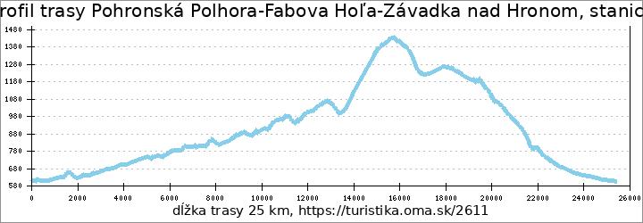profil trasy Pohronská Polhora-Fabova Hoľa-Závadka nad Hronom, stanica