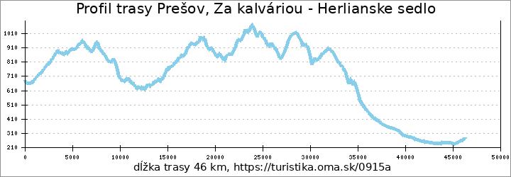 profil trasy Prešov, Za kalváriou - Herlianske sedlo