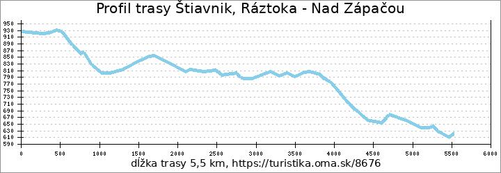 profil trasy Štiavnik, Ráztoka - Nad Zápačou
