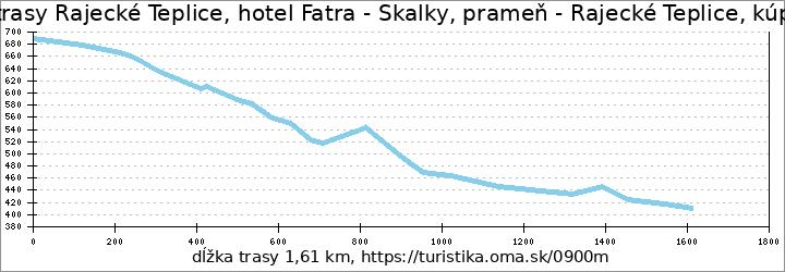 profil trasy Rajecké Teplice, hotel Fatra - Skalky, prameň - Rajecké Teplice, kúpalisko