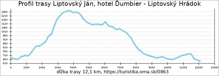 profil trasy Liptovský Ján, hotel Ďumbier - Liptovský Hrádok