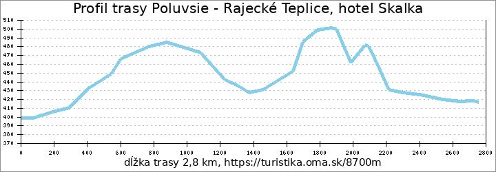 profil trasy Poluvsie - Rajecké Teplice, hotel Skalka