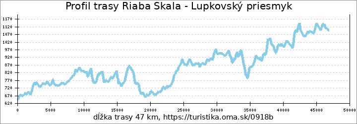 profil trasy Riaba Skala - Lupkovský priesmyk