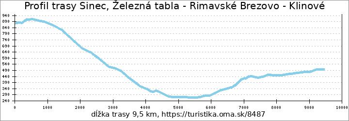 profil trasy Sinec, Železná tabla - Rimavské Brezovo - Klinové