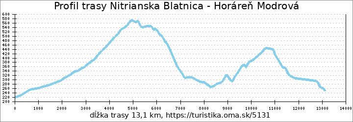 profil trasy Nitrianska Blatnica - Trhovičná lúka