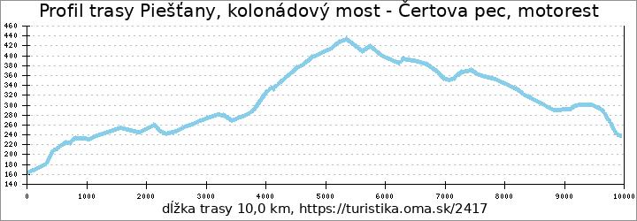 profil trasy Piešťany, kolonádový most - Čertova pec, motorest