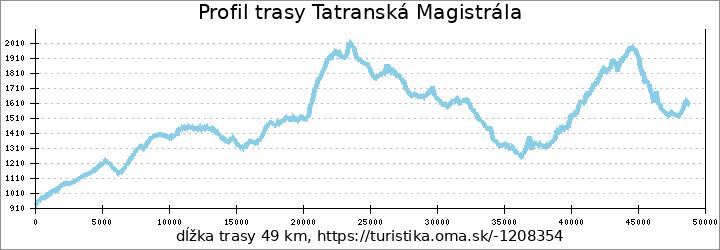 profil trasy Tatranská Magistrála