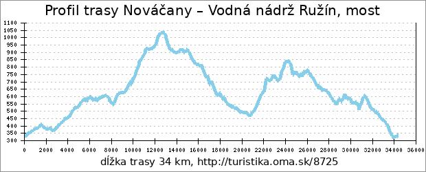 profil trasy Nováčany – Vodná nádrž Ružín, most