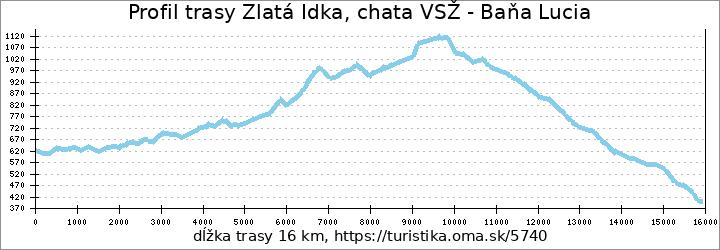 profil trasy Zlatá Idka, chata VSŽ - Baňa Lucia