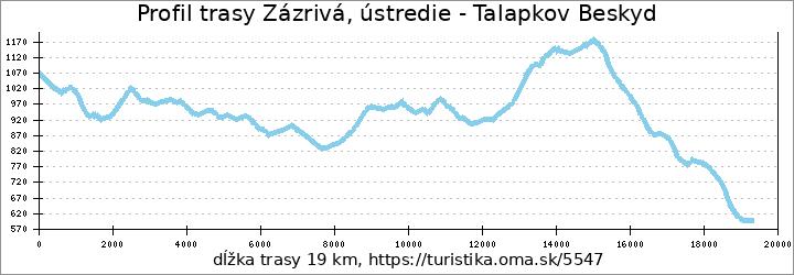 profil trasy Zázrivá, ústredie - Talapkov Beskyd